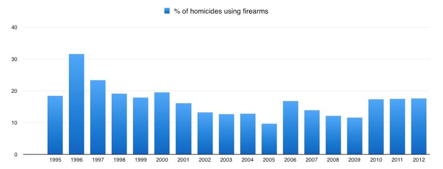 Australia Gun Ban Figure6
